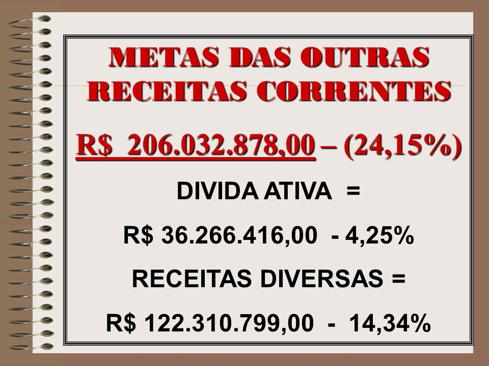 METAS DAS OUTRAS RECEITAS CORRENTES R$ 206.032.878,00 – (24,15%) DIVIDA ATIVA = R$ 36.266.416,00 - 4,25% RECEITAS DIVERSAS = R$ 122.310.799,00 - 14,34