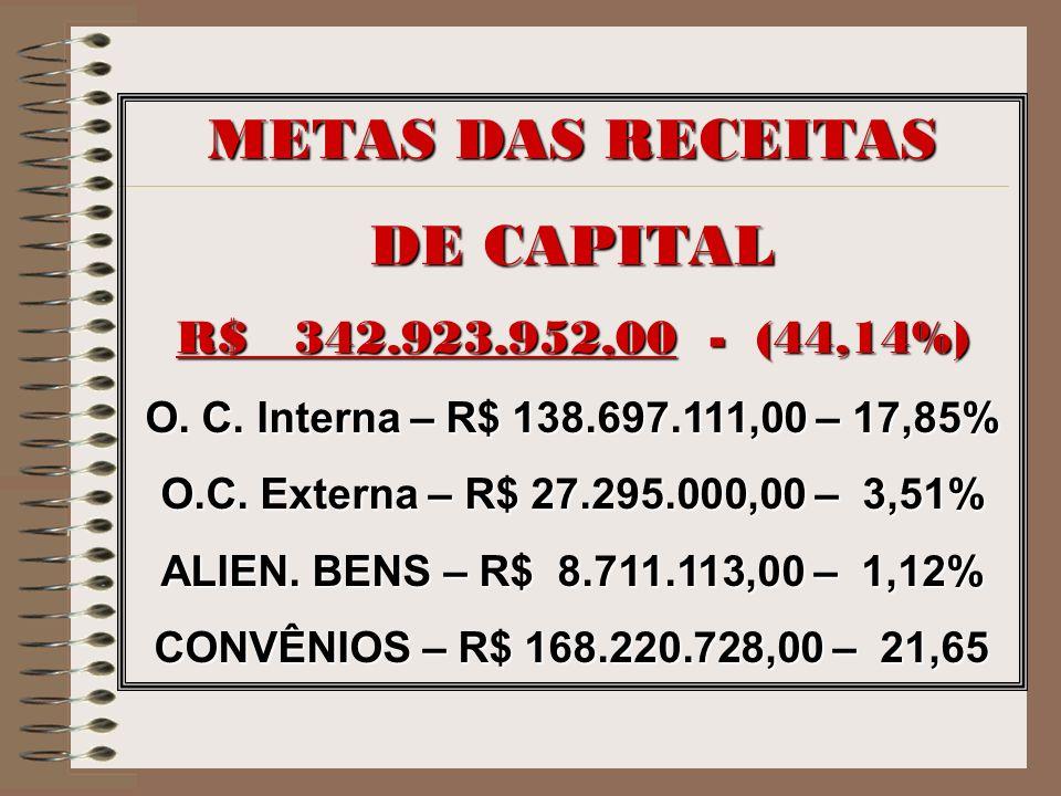 METAS DAS RECEITAS DE CAPITAL R$ 342.923.952,00 - (44,14%) O. C. Interna – R$ 138.697.111,00 – 17,85% O.C. Externa – R$ 27.295.000,00 – 3,51% ALIEN. B