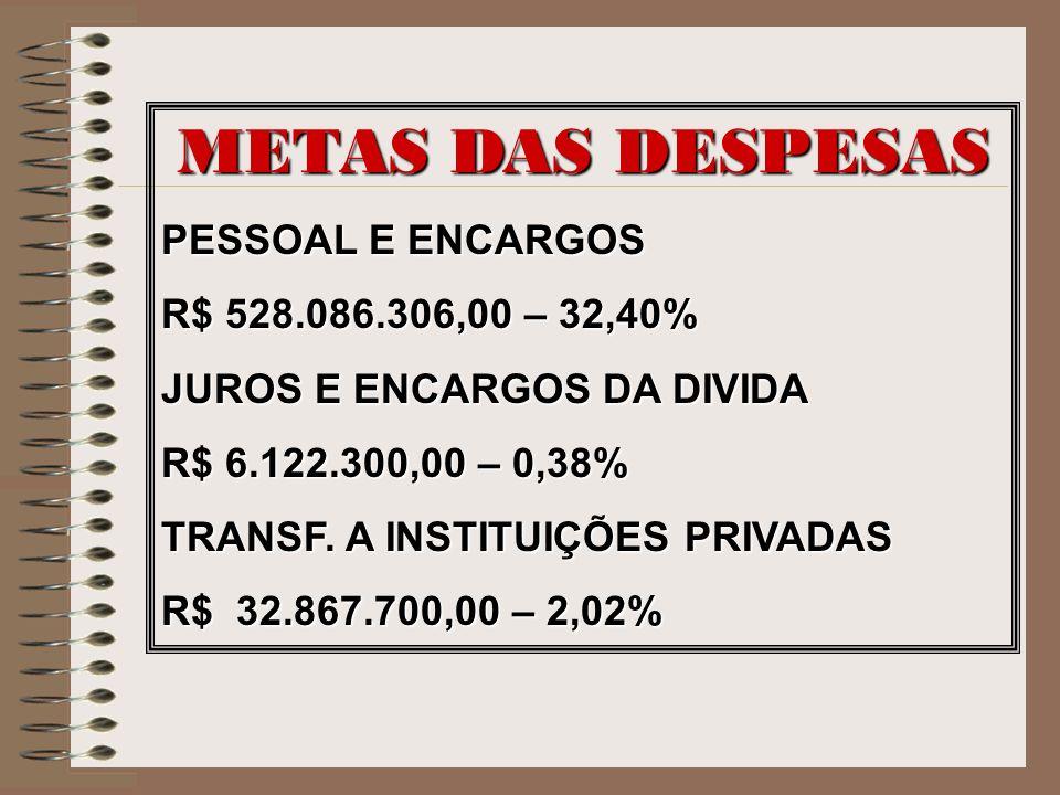 METAS DAS DESPESAS PESSOAL E ENCARGOS R$ 528.086.306,00 – 32,40% JUROS E ENCARGOS DA DIVIDA R$ 6.122.300,00 – 0,38% TRANSF. A INSTITUIÇÕES PRIVADAS R$