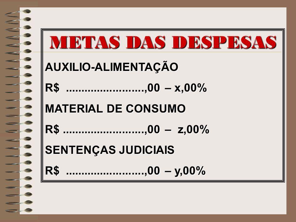 METAS DAS DESPESAS AUXILIO-ALIMENTAÇÃO R$.........................,00 – x,00% MATERIAL DE CONSUMO R$..........................,00 – z,00% SENTENÇAS JU