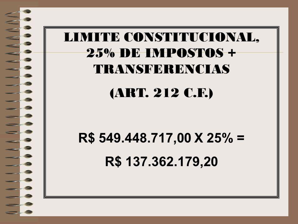 LIMITE CONSTITUCIONAL, 25% DE IMPOSTOS + TRANSFERENCIAS (ART. 212 C.F.) R$ 549.448.717,00 X 25% = R$ 137.362.179,20