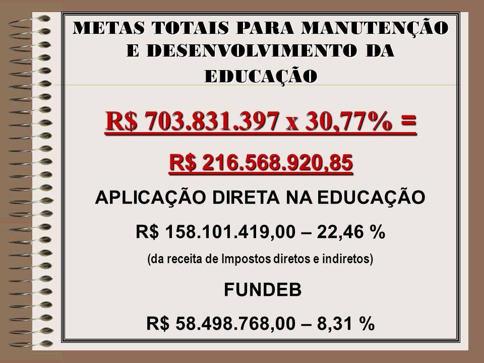 METAS TOTAIS PARA MANUTENÇÃO E DESENVOLVIMENTO DA EDUCAÇÃO R$ 703.831.397 x 30,77% = R$ 216.568.920,85 APLICAÇÃO DIRETA NA EDUCAÇÃO R$ 158.101.419,00