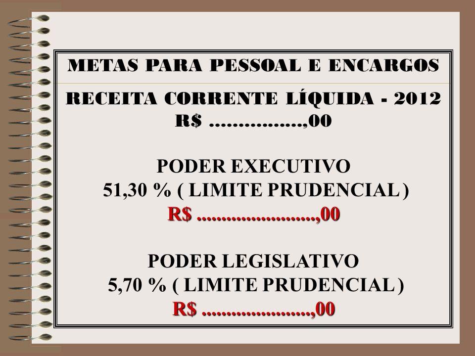METAS PARA PESSOAL E ENCARGOS RECEITA CORRENTE LÍQUIDA - 2012 R$................,00 PODER EXECUTIVO 51,30 % ( LIMITE PRUDENCIAL ) R$..................