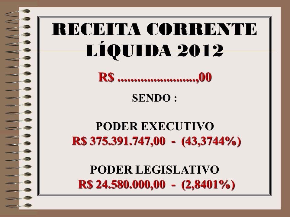 RECEITA CORRENTE LÍQUIDA 2012 R$........................,00 SENDO : PODER EXECUTIVO R$ 375.391.747,00 - (43,3744%) PODER LEGISLATIVO R$ 24.580.000,00