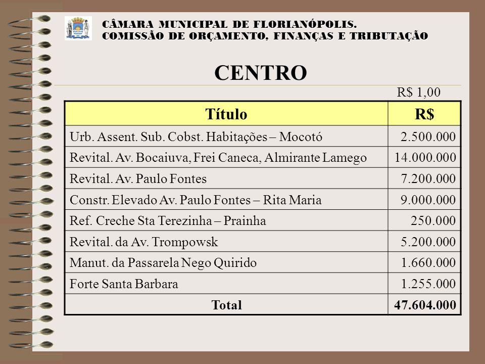 CÂMARA MUNICIPAL DE FLORIANÓPOLIS. COMISSÃO DE ORÇAMENTO, FINANÇAS E TRIBUTAÇÃO CENTRO TítuloR$ Urb. Assent. Sub. Cobst. Habitações – Mocotó2.500.000