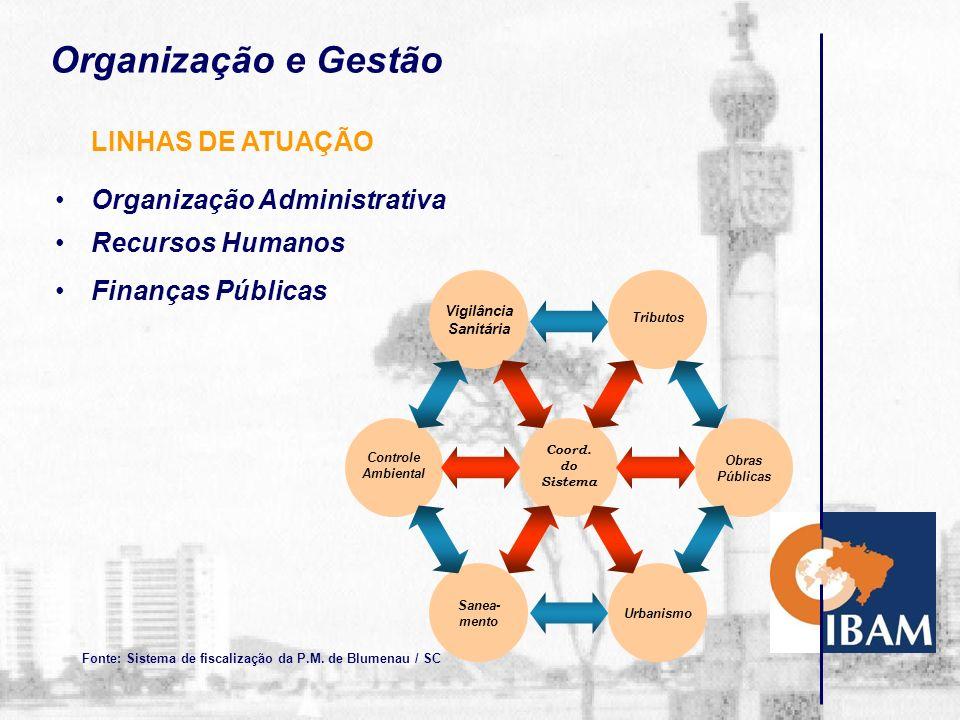 Desenvolvimento Urbano e Meio Ambiente