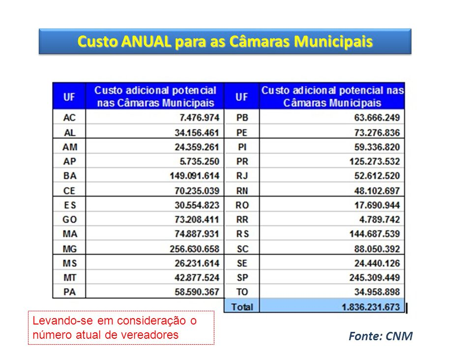 Fonte: CNM Custo ANUAL para as Câmaras Municipais Levando-se em consideração o número atual de vereadores