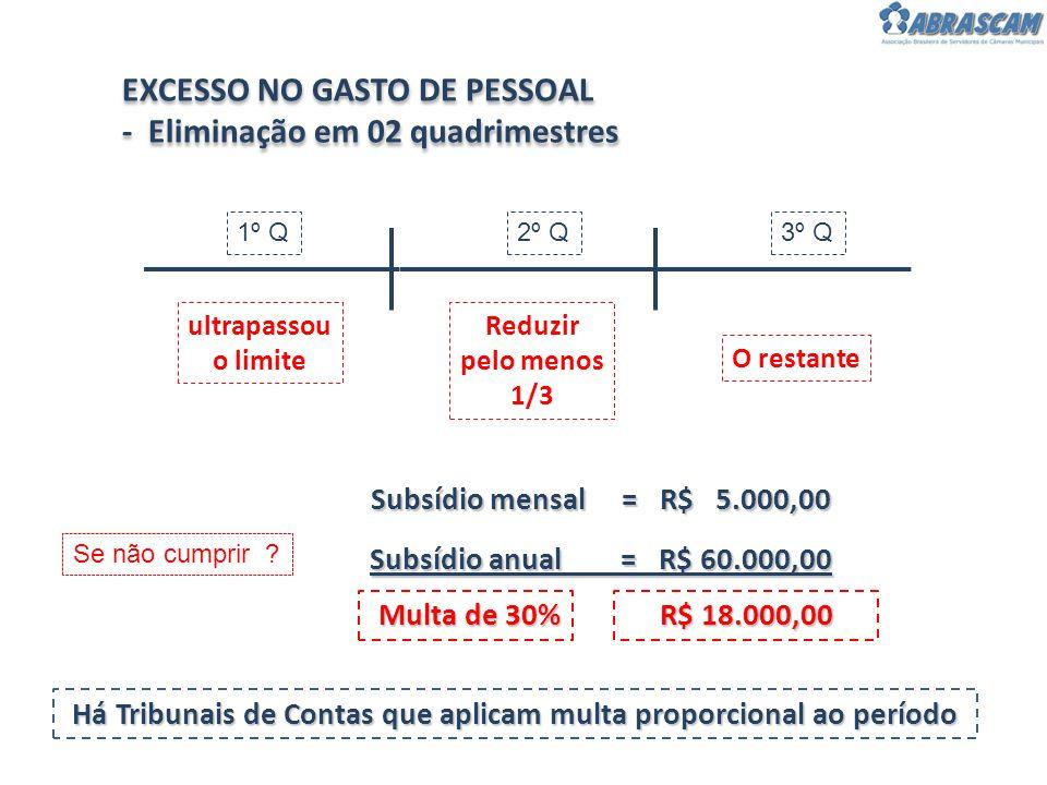 1º Q2º Q3º Q ultrapassou o limite Reduzir pelo menos 1/3 O restante EXCESSO NO GASTO DE PESSOAL - Eliminação em 02 quadrimestres EXCESSO NO GASTO DE P