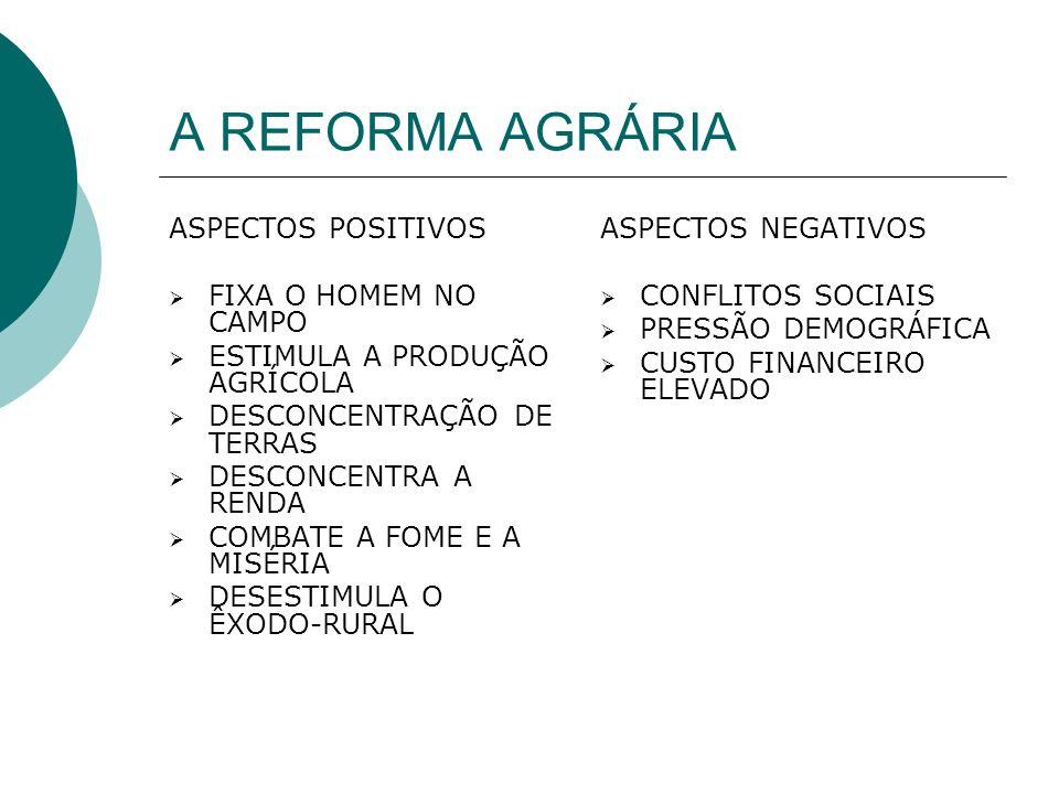 A REFORMA AGRÁRIA ASPECTOS POSITIVOS FIXA O HOMEM NO CAMPO ESTIMULA A PRODUÇÃO AGRÍCOLA DESCONCENTRAÇÃO DE TERRAS DESCONCENTRA A RENDA COMBATE A FOME E A MISÉRIA DESESTIMULA O ÊXODO-RURAL ASPECTOS NEGATIVOS CONFLITOS SOCIAIS PRESSÃO DEMOGRÁFICA CUSTO FINANCEIRO ELEVADO