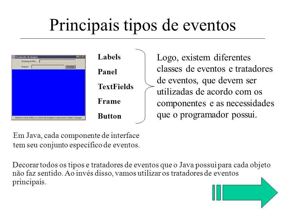 Em Java, cada componente de interface tem seu conjunto específico de eventos. Labels Frame TextFields Panel Button Principais tipos de eventos Já os B
