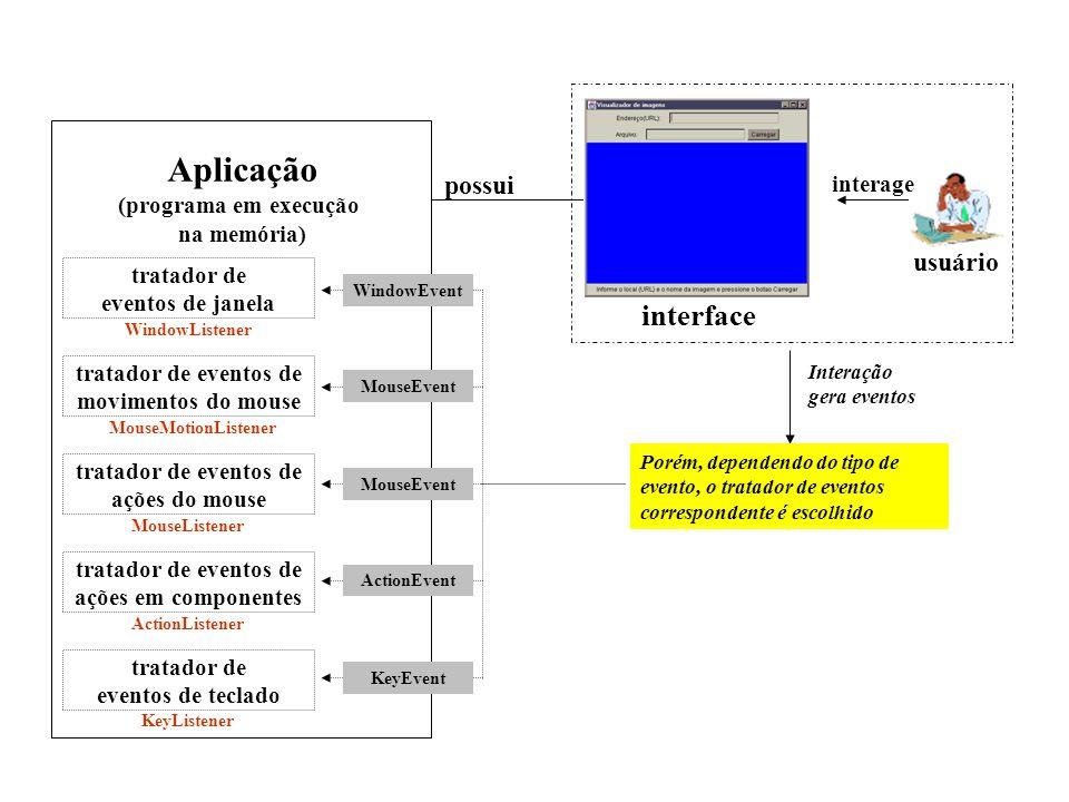 interface possui Interação gera eventos evento usuário interage Aplicação (programa em execução na memória) tratador de eventos passado para