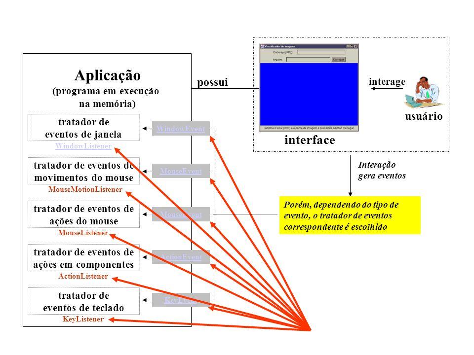 interface possui Interação gera eventos evento usuário interage Porém, dependendo do tipo de evento, o tratador de eventos correspondente é escolhido
