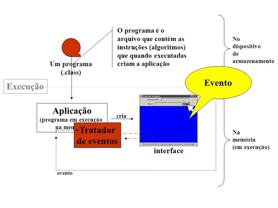 Elementos de uma aplicação
