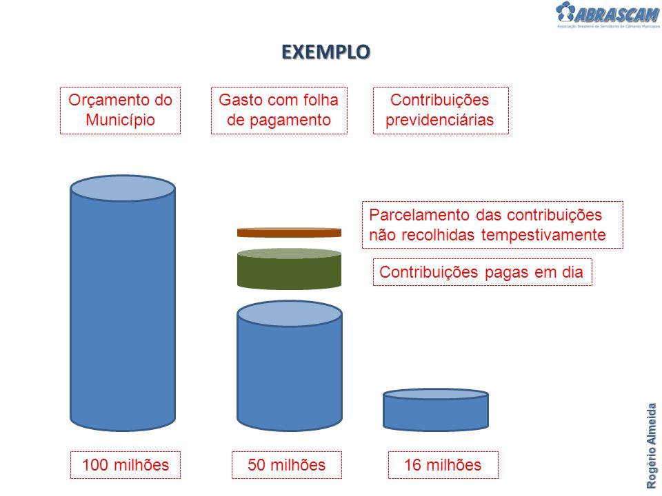 EXEMPLO Rogério Almeida Orçamento do Município Gasto com folha de pagamento 50 milhões100 milhões Contribuições previdenciárias 16 milhões Contribuiçõ