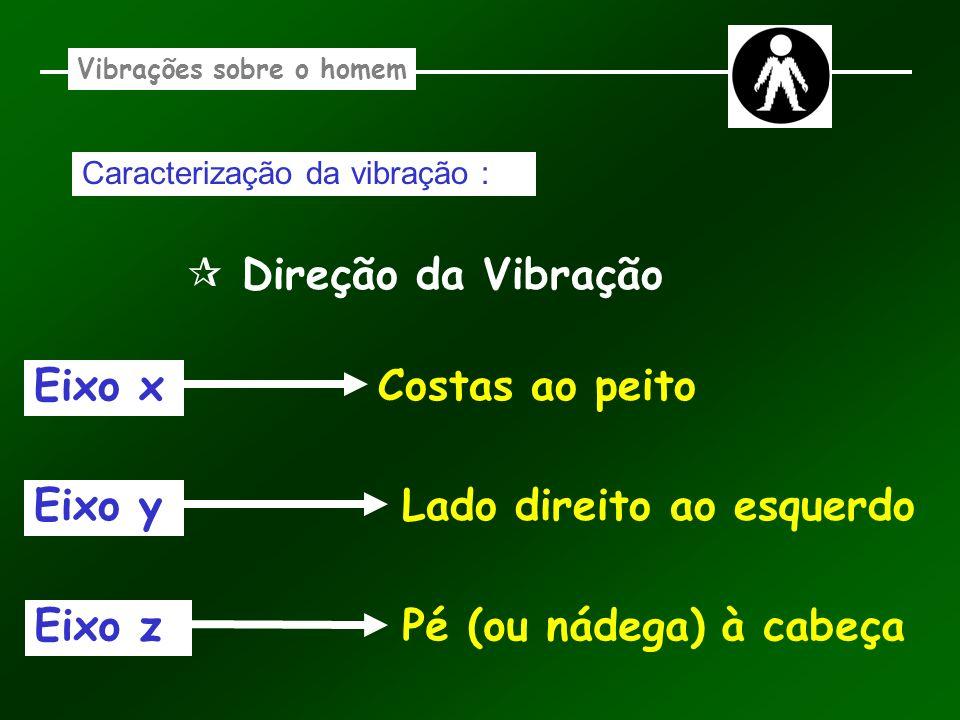 Vibrações sobre o homem Caracterização da vibração : Direção da Vibração Eixo x Costas ao peito Eixo yLado direito ao esquerdo Eixo zPé (ou nádega) à