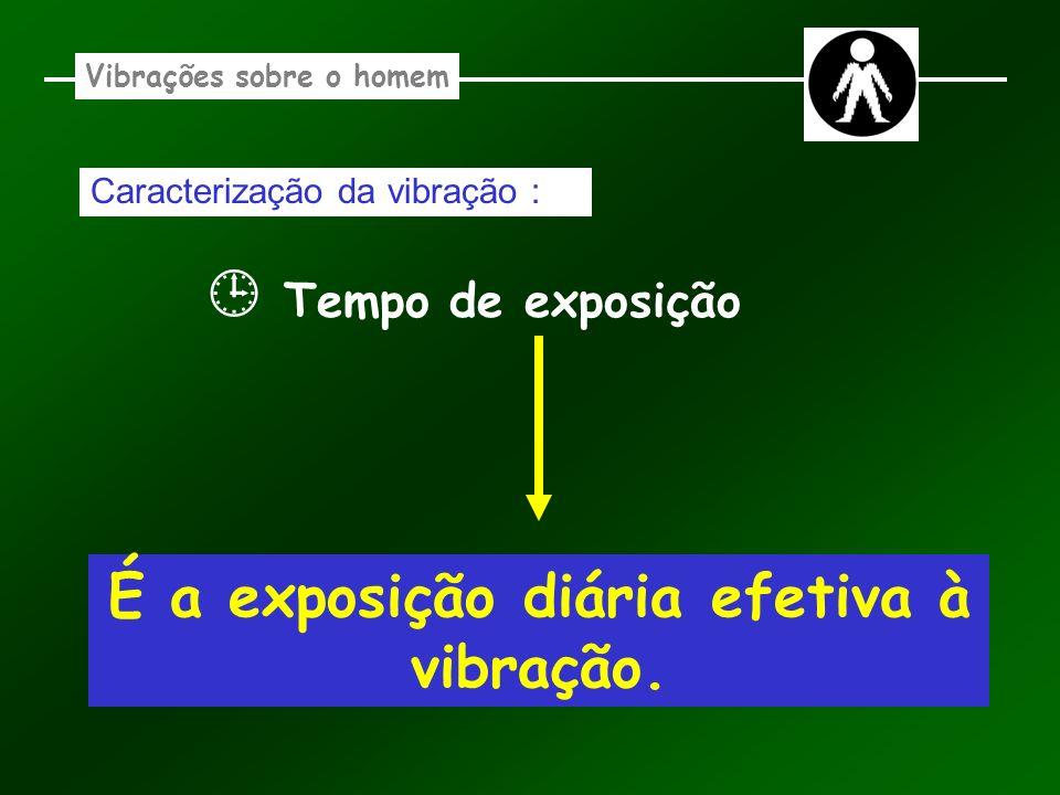 Vibrações sobre o homem Caracterização da vibração : Tempo de exposição É a exposição diária efetiva à vibração.