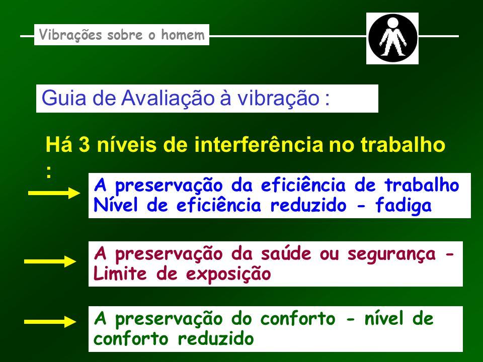 Vibrações sobre o homem Guia de Avaliação à vibração : Há 3 níveis de interferência no trabalho : A preservação da eficiência de trabalho Nível de efi