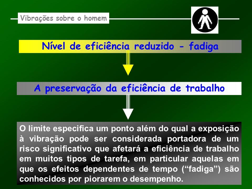 Vibrações sobre o homem Nível de eficiência reduzido - fadiga A preservação da eficiência de trabalho O limite especifica um ponto além do qual a expo