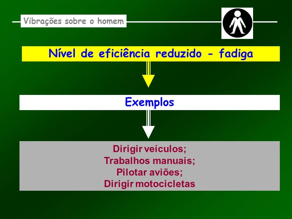 Vibrações sobre o homem Nível de eficiência reduzido - fadiga Exemplos Dirigir veículos; Trabalhos manuais; Pilotar aviões; Dirigir motocicletas