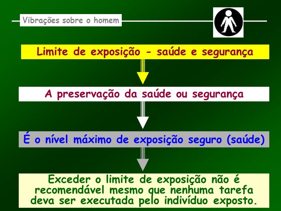 Vibrações sobre o homem Limite de exposição - saúde e segurança A preservação da saúde ou segurança É o nível máximo de exposição seguro (saúde) Exced
