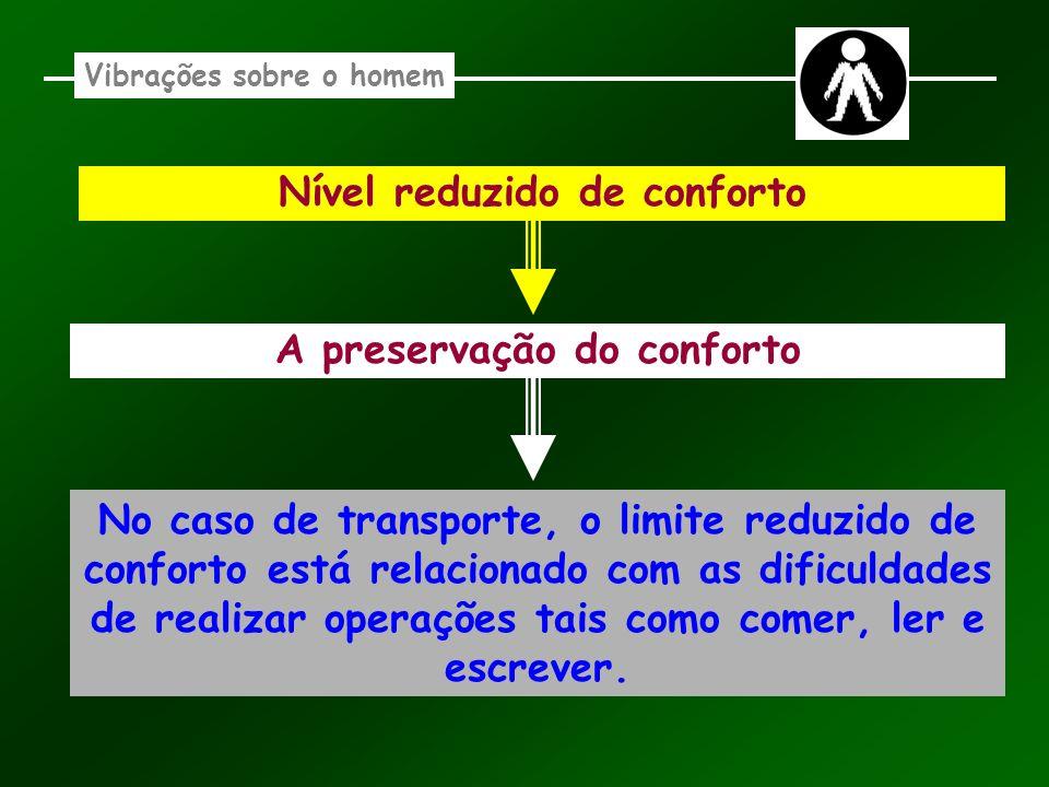Vibrações sobre o homem Nível reduzido de conforto A preservação do conforto No caso de transporte, o limite reduzido de conforto está relacionado com