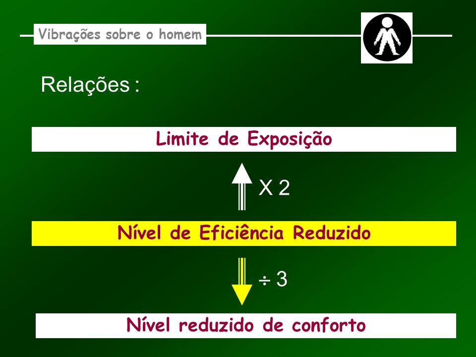 Vibrações sobre o homem Nível reduzido de conforto Nível de Eficiência Reduzido Relações : Limite de Exposição X 2 3