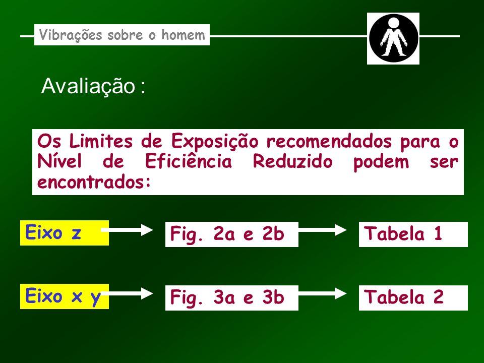 Vibrações sobre o homem Avaliação : Os Limites de Exposição recomendados para o Nível de Eficiência Reduzido podem ser encontrados: Eixo z Fig. 2a e 2