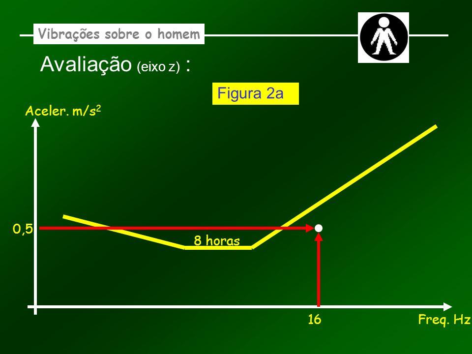 Vibrações sobre o homem Avaliação (eixo z) : Aceler. m/s 2 Freq. Hz 8 horas 16 0,5 Figura 2a