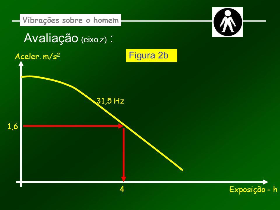 Vibrações sobre o homem Avaliação (eixo z) : Aceler. m/s 2 Exposição - h 31,5 Hz 4 1,6 Figura 2b