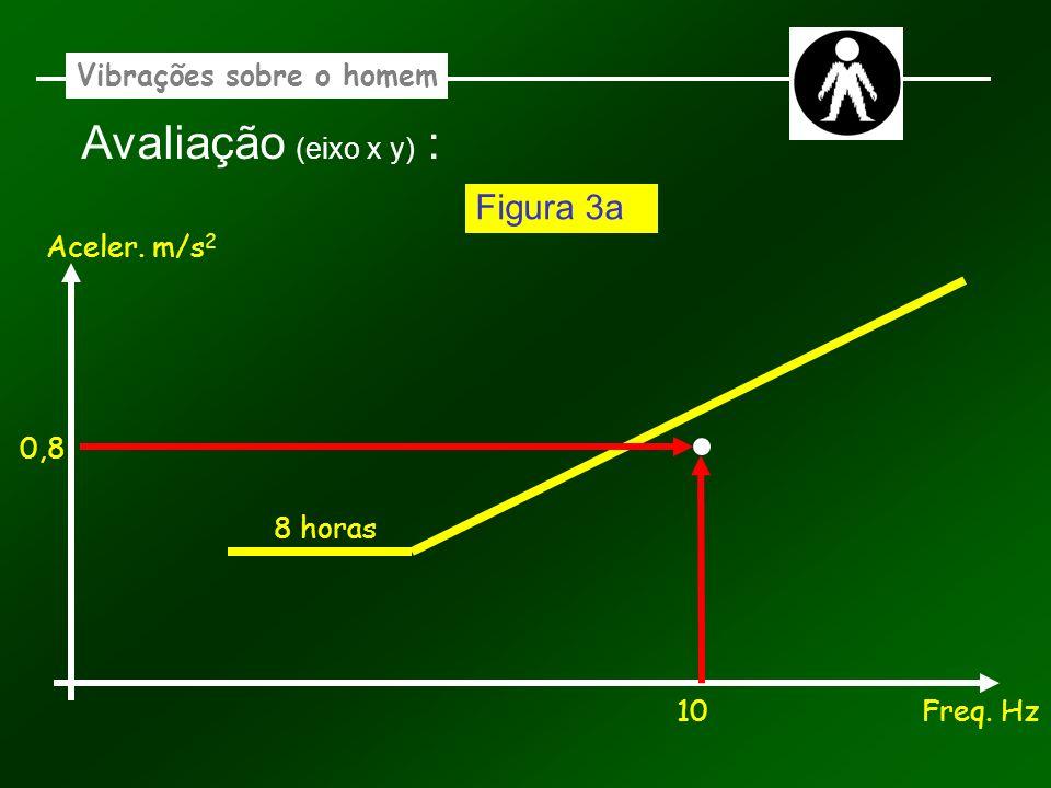 Vibrações sobre o homem Avaliação (eixo x y) : Aceler. m/s 2 Freq. Hz 8 horas 10 0,8 Figura 3a