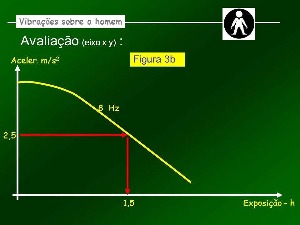 Vibrações sobre o homem Avaliação (eixo x y) : Aceler. m/s 2 Exposição - h 8 Hz 1,5 2,5 Figura 3b