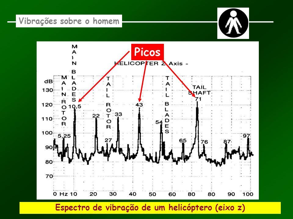 Espectro de vibração de um helicóptero (eixo z) Vibrações sobre o homem Picos