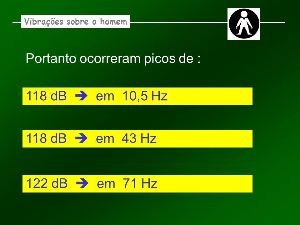 Vibrações sobre o homem Portanto ocorreram picos de : 118 dB em 10,5 Hz 122 dB em 71 Hz 118 dB em 43 Hz