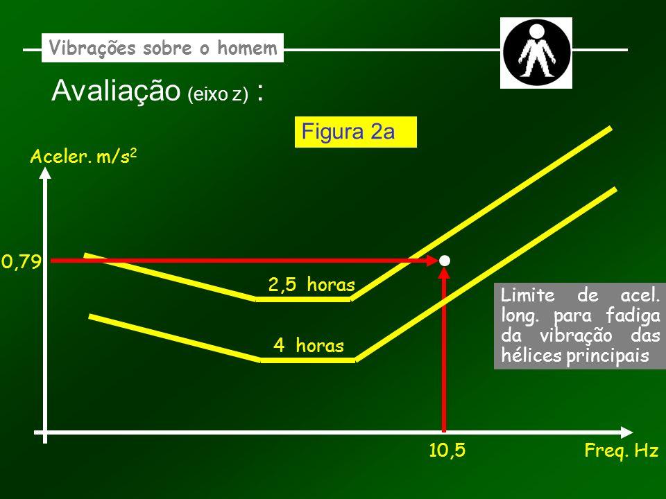 Vibrações sobre o homem Avaliação (eixo z) : Aceler. m/s 2 Freq. Hz 2,5 horas 10,5 0,79 Figura 2a 4 horas Limite de acel. long. para fadiga da vibraçã
