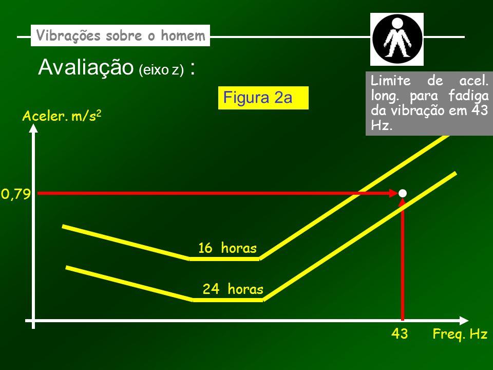 Vibrações sobre o homem Avaliação (eixo z) : Aceler. m/s 2 Freq. Hz 16 horas 43 0,79 Figura 2a 24 horas Limite de acel. long. para fadiga da vibração