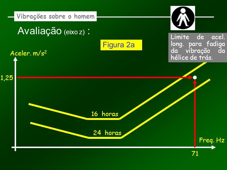 Vibrações sobre o homem Avaliação (eixo z) : Aceler. m/s 2 Freq. Hz 16 horas 71 1,25 Figura 2a 24 horas Limite de acel. long. para fadiga da vibração
