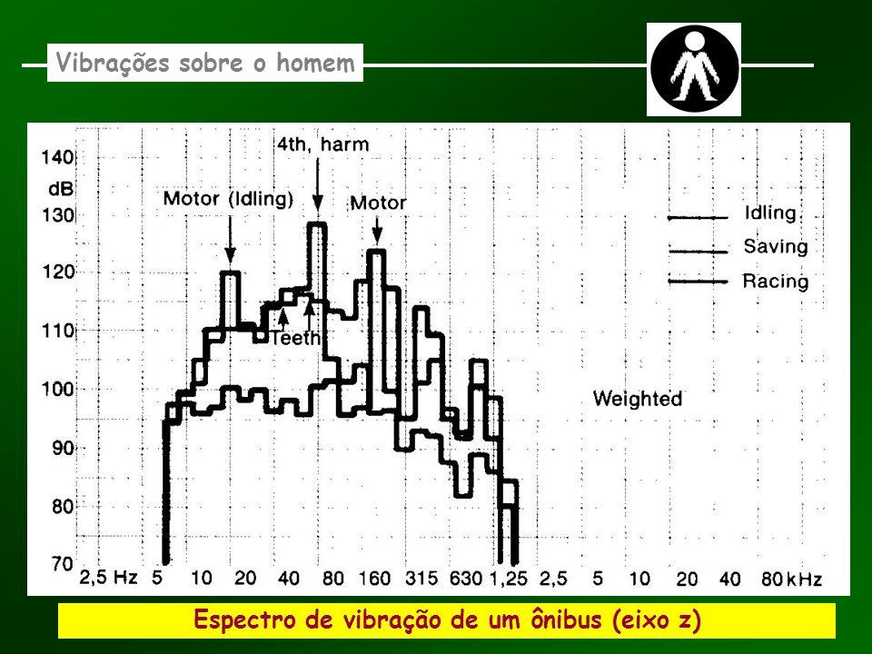 Espectro de vibração de um ônibus (eixo z) Vibrações sobre o homem