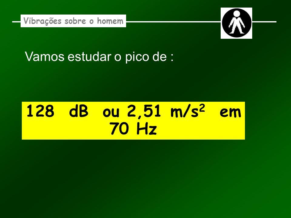Vamos estudar o pico de : 128 dB ou 2,51 m/s 2 em 70 Hz