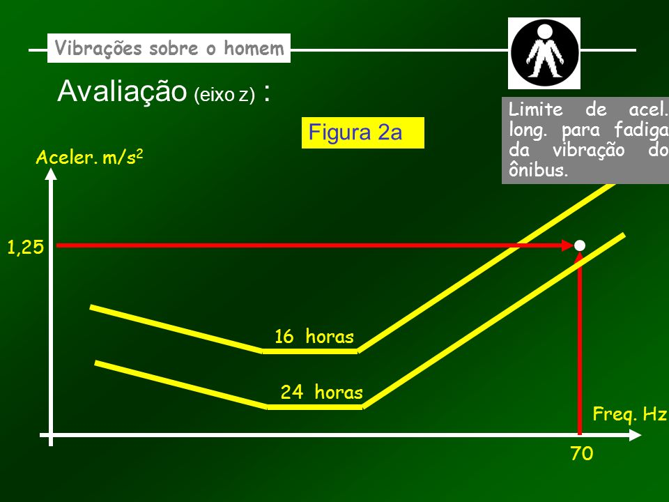 Vibrações sobre o homem Avaliação (eixo z) : Aceler. m/s 2 Freq. Hz 16 horas 70 1,25 Figura 2a 24 horas Limite de acel. long. para fadiga da vibração