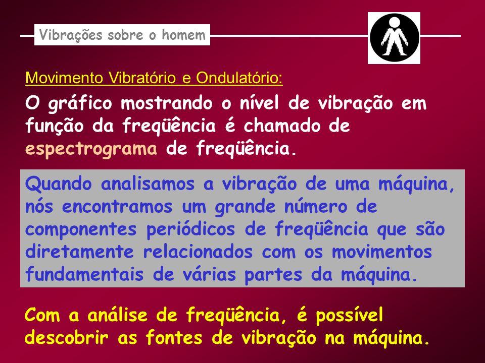 Movimento Vibratório e Ondulatório: O gráfico mostrando o nível de vibração em função da freqüência é chamado de espectrograma de freqüência. Quando a