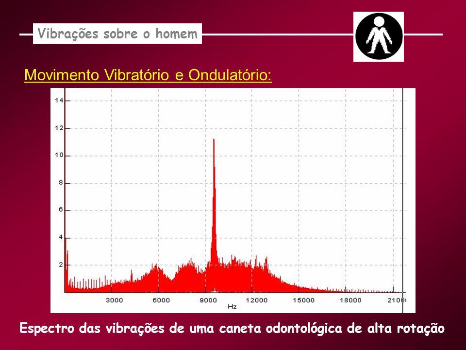 Movimento Vibratório e Ondulatório: Vibrações sobre o homem Espectro das vibrações de uma caneta odontológica de alta rotação