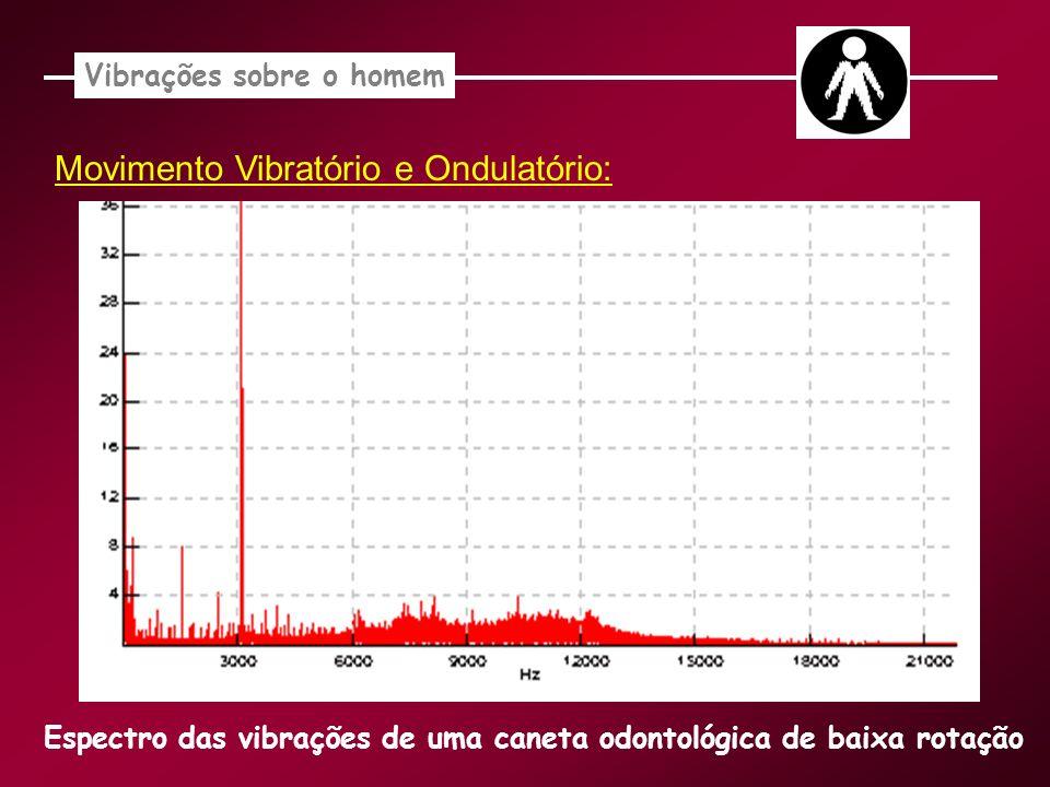 Movimento Vibratório e Ondulatório: Vibrações sobre o homem Espectro das vibrações de uma caneta odontológica de baixa rotação