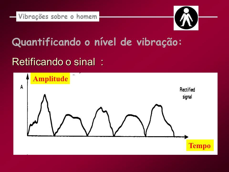 Quantificando o nível de vibração: Retificando o sinal : Vibrações sobre o homem Tempo Amplitude