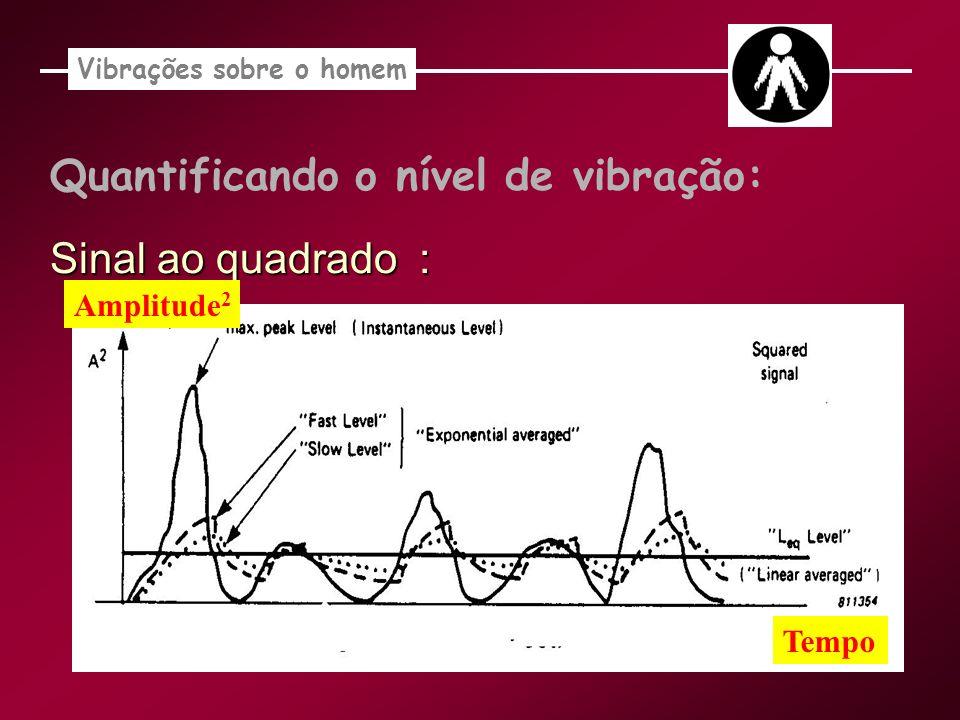 Quantificando o nível de vibração: Sinal ao quadrado : Vibrações sobre o homem Tempo Amplitude 2