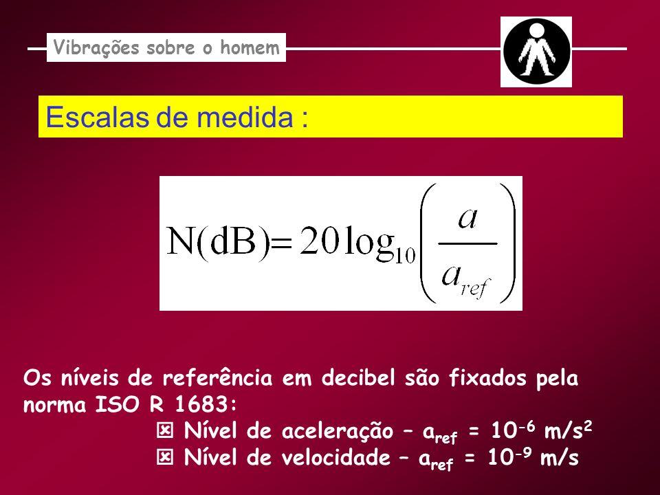 Escalas de medida : Vibrações sobre o homem Os níveis de referência em decibel são fixados pela norma ISO R 1683: Nível de aceleração – a ref = 10 -6