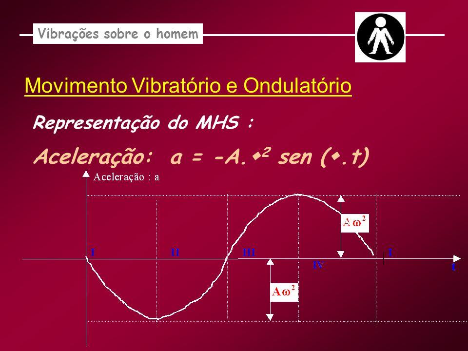 Vibrações sobre o homem Movimento Vibratório e Ondulatório Representação do MHS : Aceleração: a = -A. 2 sen (.t)