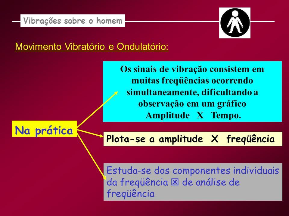 Movimento Vibratório e Ondulatório: Na prática Os sinais de vibração consistem em muitas freqüências ocorrendo simultaneamente, dificultando a observa
