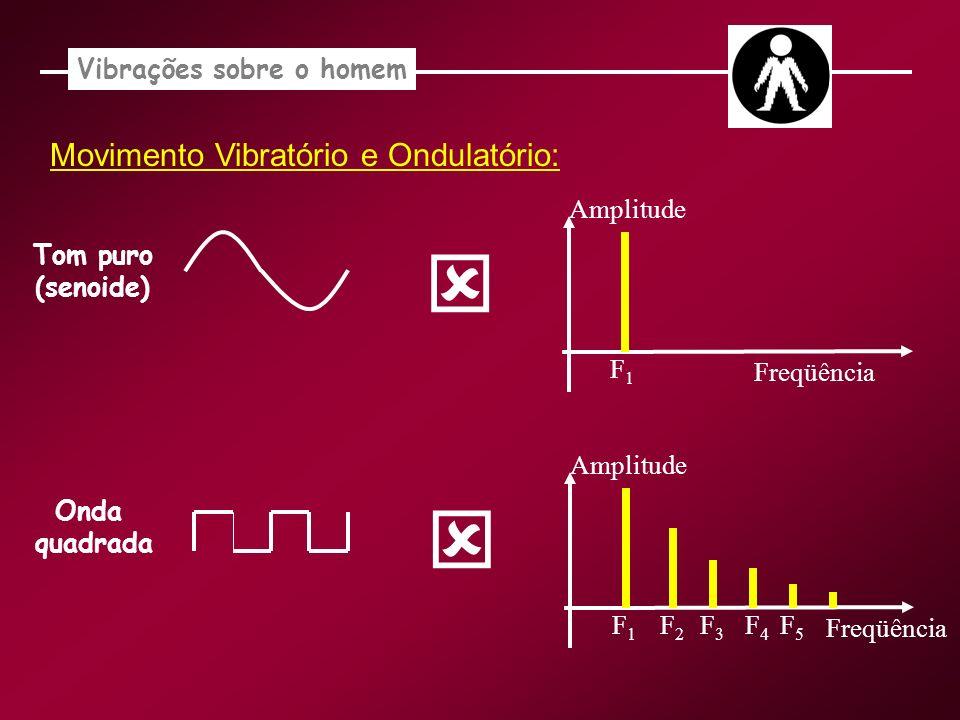 Tom puro (senoide) F1F1 Amplitude Freqüência Onda quadrada F1F1 Amplitude Freqüência F2F2 F3F3 F4F4 F5F5 Movimento Vibratório e Ondulatório: