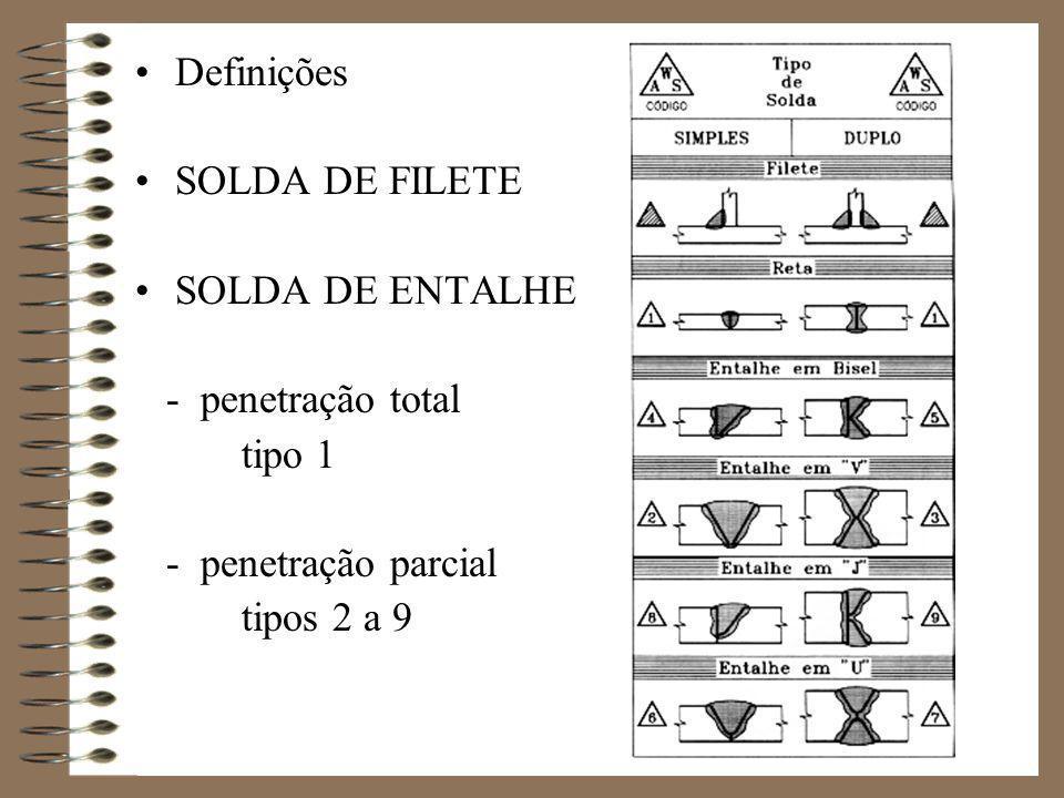 Características geométricas: (NBR 8800 – item 7.2.2) A w – Área efetiva de solda l w – Comprimento efetivo de solda d w – Garganta efetiva de solda A w = l w.