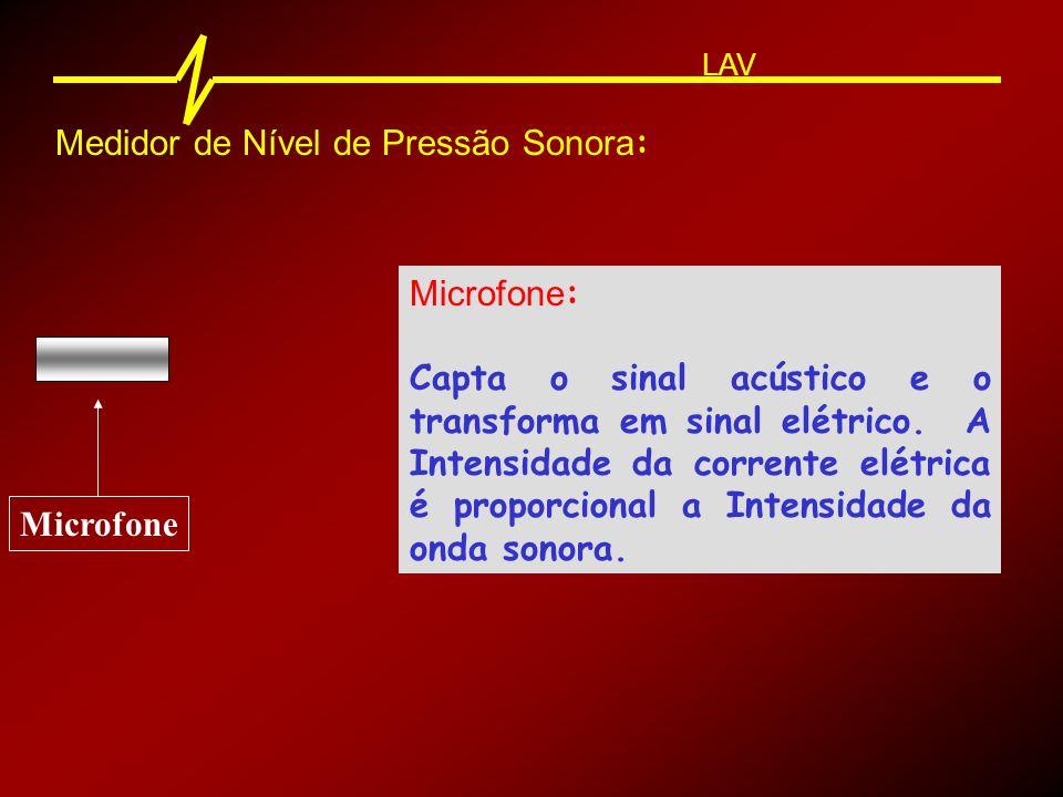 Medidor de Nível de Pressão Sonora : LAV Amplificador Amplificador : O sinal elétrico do microfone é muito pequeno (milivolts).